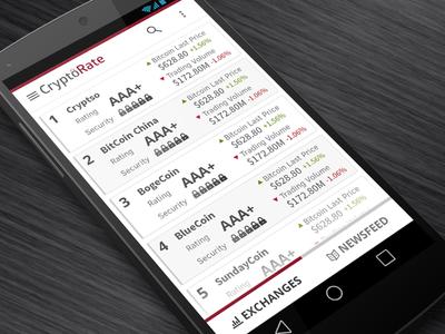 CryptoRate exchange ratings andriod app ux ui bitcoin rating exchange rates andrio app design red grey white