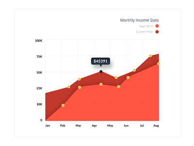 Filled Line Graph UI Design Practice ui course graphs stats design dashboard