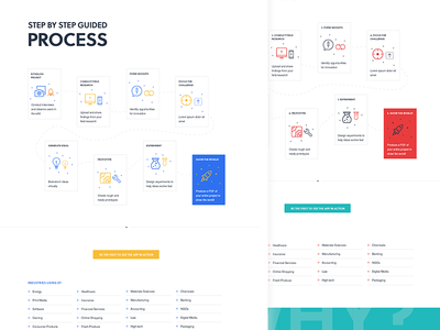 Teodora Projects The Design Thinking Collaboration App Dribbble - Design thinking website