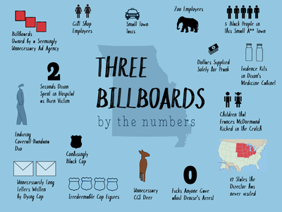 Three Billboards Outside Ebbing, Missouri film movie