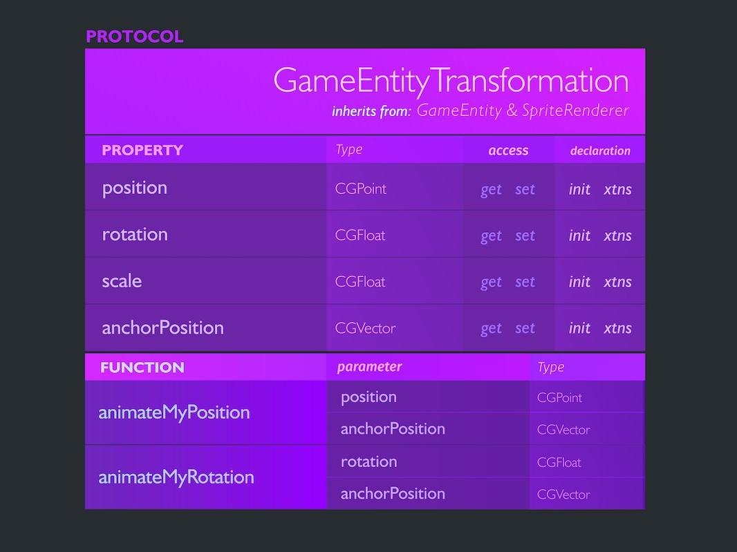 Visual Code: Protocol draft idea programming table node visual programming