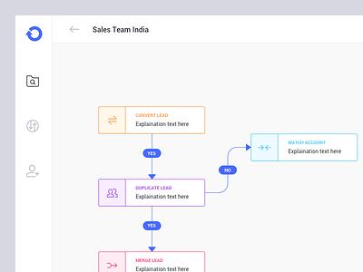 Workflow Management dashboard ui ui flowchart canvas sidebar dashboard workflow