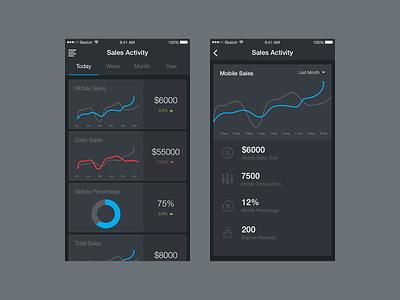 Track Your Sales app design data visulization dark graphs chart mobileapp webapp responsive