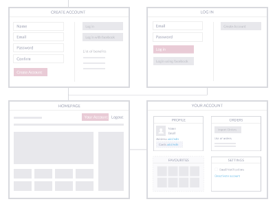 User Account user account profile wireframe user journey navigation flow