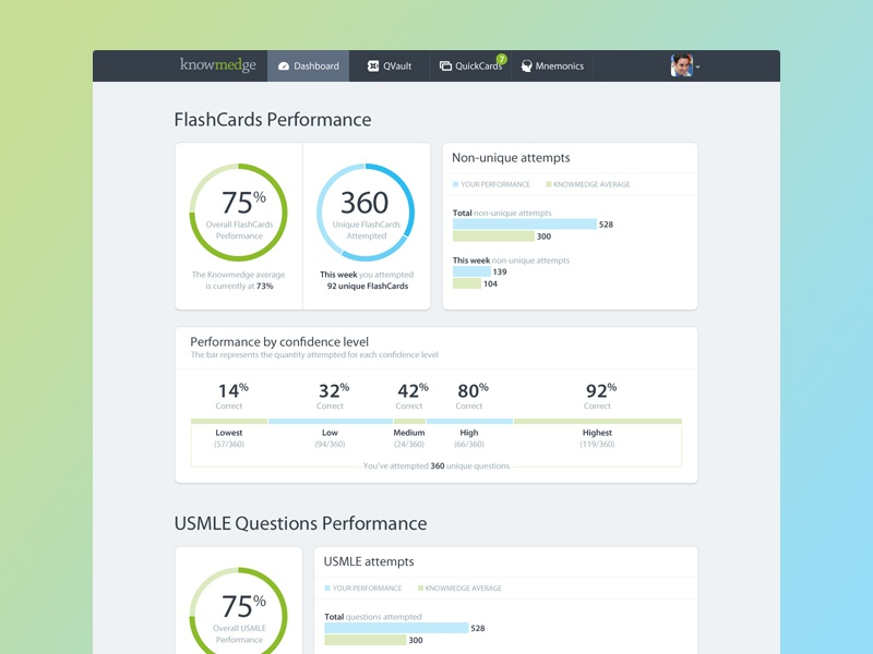 Knowmedge dashboard