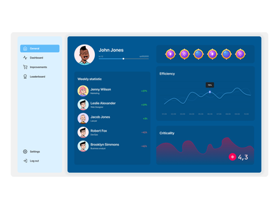 Concept of web gamified corporate system statistic dashboard minimal business game concept app engagement service saas gamification ui