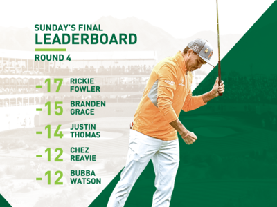 2019 WM Phoenix Open Leaderboard
