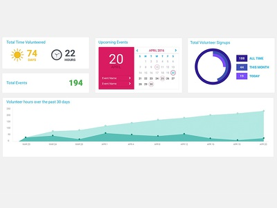 Dashboard charts dashboard