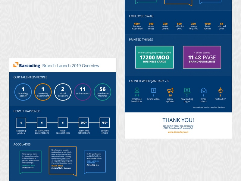Barcoding Brand Launch Infographic 🔥 overview brand launch brand identity accolades people moo infographic elements infographic design icons data barcoding branding infographic