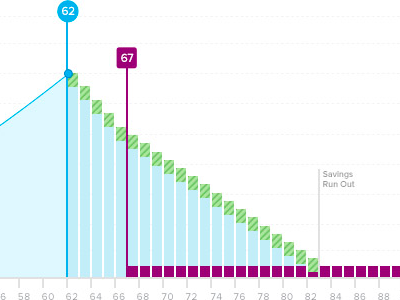 Interactive Retirement Projection Data Visualization data viz visualization interactive chart retirement finances forecast