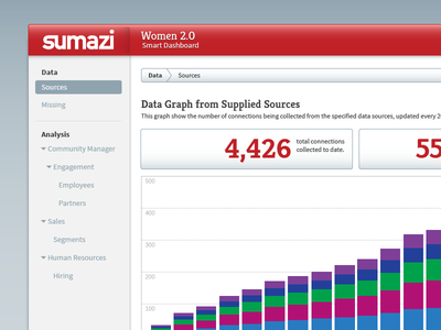 Sumazi Smart Dash platform startup graph analytics