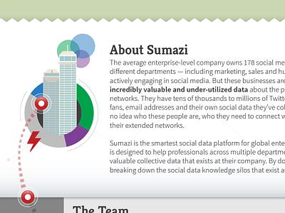 About Sumazi homepage startup