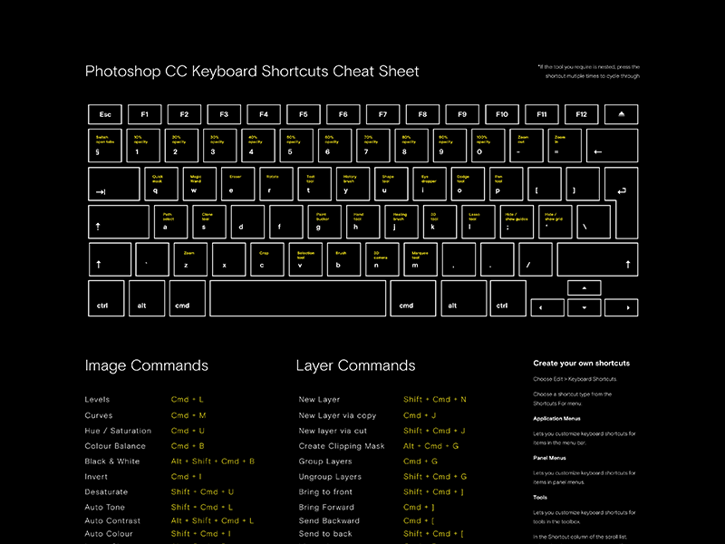 Photoshop Shortcuts And Commands Poster - Free download by Shaun