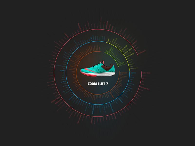 Nike fremont viz