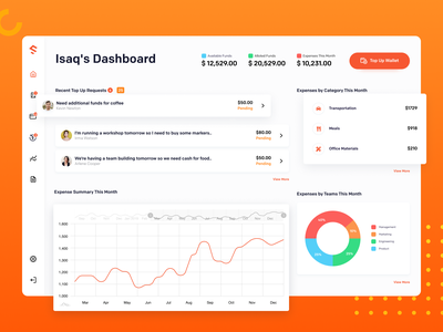 Spenmo - Admin Dashboard homepage infographics graphic webapp design web website admin webapp dashboard credit cards credit card startup mvp fintech