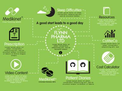 Flynn Pharma Home page