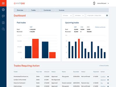 Financial Dashboard app site financial finance graph dashboard design webdesign