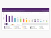 Reporting Dashboard - bar chart widget