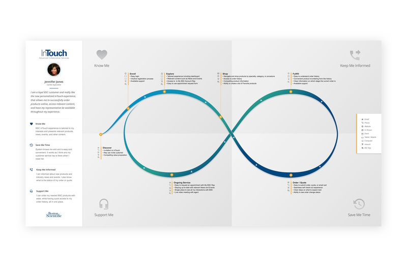 Boston Scientific Journey Map medical design customer journey cx