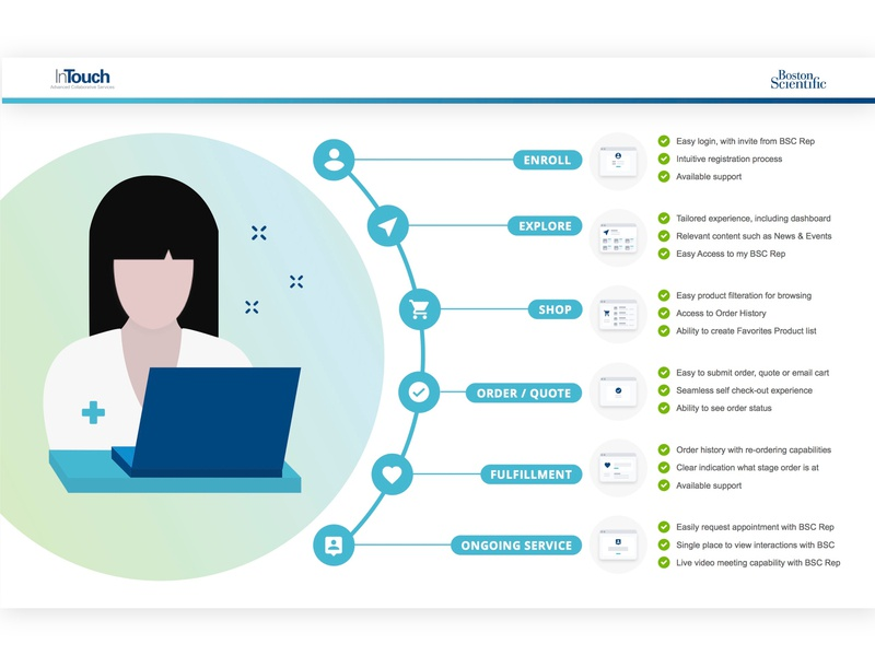 Boston Scientific Customer Journey Map customer journey map visual design ux