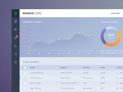 Mango Dashboard