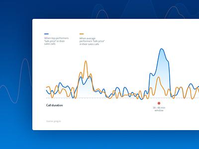 Sales Calls Graph curve sales data graph app web flat illustration vector ux ui