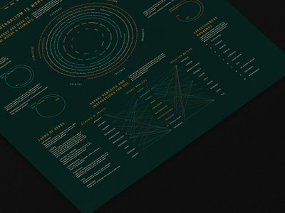 Herbal Remedies: Instructions for Use colors graphic data visualization infographic charts typography