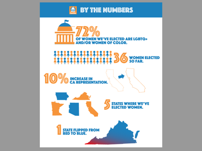 Fund Her By The Numbers digital politics infographic