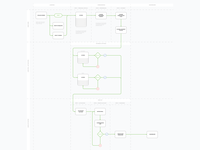 Onboarding information architecture