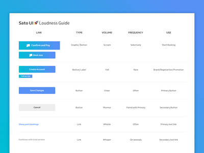 Sato UI Buttons 🚀Loudness Guide components tone of voice structure ux reading list visual product design visual hierarchy color content buttons appointment ui ux hierarchy booking app design system styleguide style guide ui elements ui