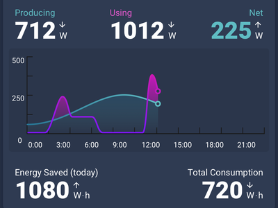 Energy Dashboard dashboard graph interface ui