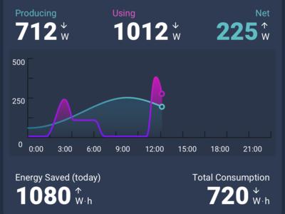 Energy Dashboard dashboard graph interface ui