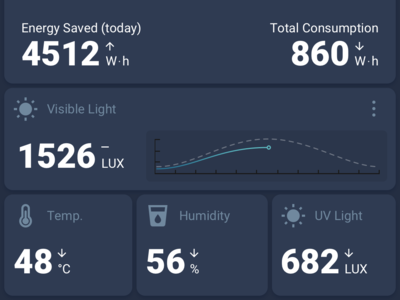 Energy Dashboard 2 graph sparkline dashboad interface iu