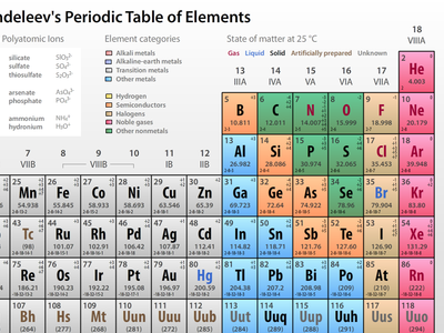 Mendeleevs Periodic Table Of Elements By Philip Seifi Dribbble