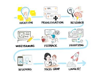 From idea to product: Designing Jobandtalent lean methodology agile startup product design product management design ux