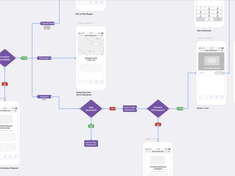 Purple Flow interaction interface ux design ux designs wireflow wireframe overflow diagram navigation user flow flow ai information architecture