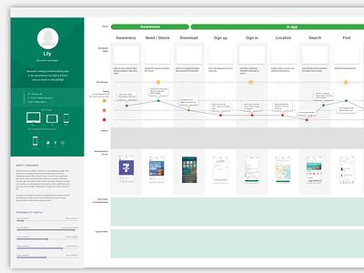 Journey Map sketchapp sketch service design template persona uxdesign uxui 7-eleven journey map ux