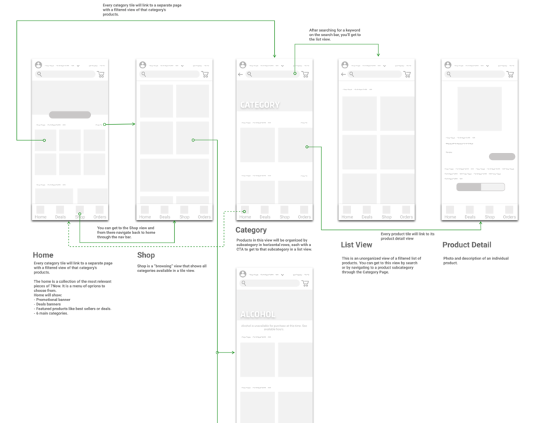 Home and Shop 7-eleven uiux ui annotation wireframe flow ux