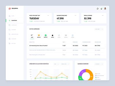 Email Marketing Dashboard marketing dashboard mailing dashboard email dashbaord clean ux design sketch app dashboard ui design product design