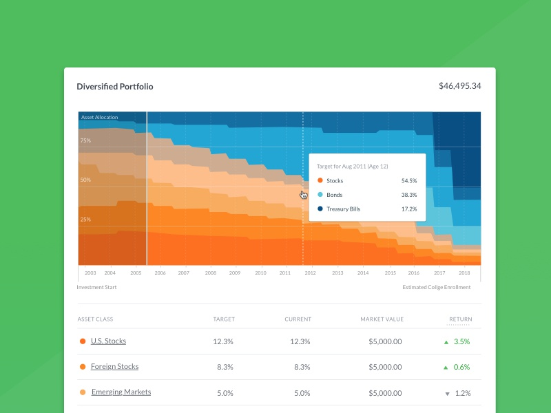 Glide Path of the 529 College Savings Account  college savings college glide path education chart wealthfront finance data visualization graph