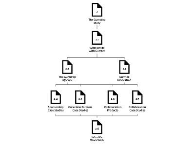 Information Architecture ux information architecture sitemap