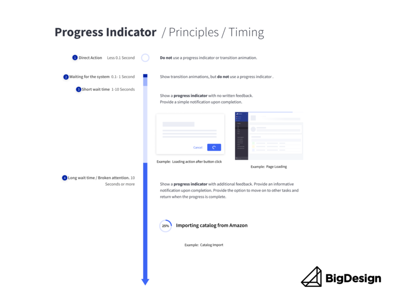Principle's of Timing for Progress Indicators guidelines design systems progress bar loading bar spinner loader progress indicator bigdesign figma