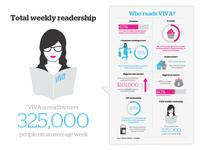 VIVA infographic WIP
