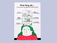 How long do... Common household items last?