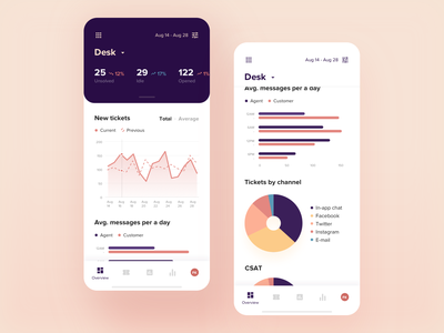 Desk overview mobile concept design dashboard analytics chart statistics analytic uiux ux prototype ui mobile