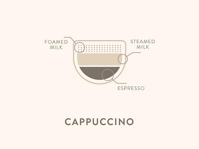Cappuccino Anatomy cappuccino icon milk anatomy coffee