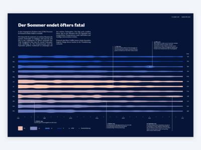 Data Viz: Area Chart