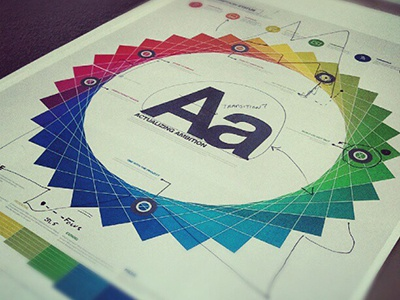 Actualizing Ambition (Aa) Poster poster ambition color infographic helvetica creative process