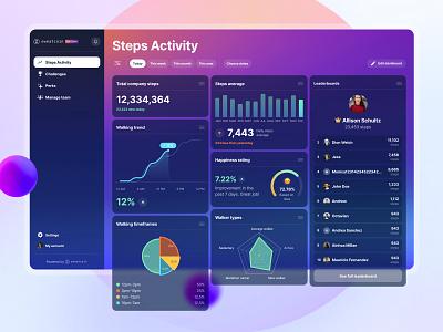 Sweatcoin for Teams Dashboard fitness admin panel vibrant dark mode framer desktop graphs cards element component interface web dashboard ui ux dark design clean app