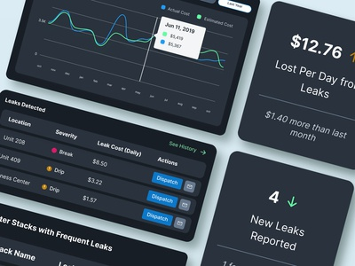 Leak Management IoT Solution Analytics Dashboard